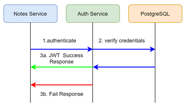Authentication Workflow