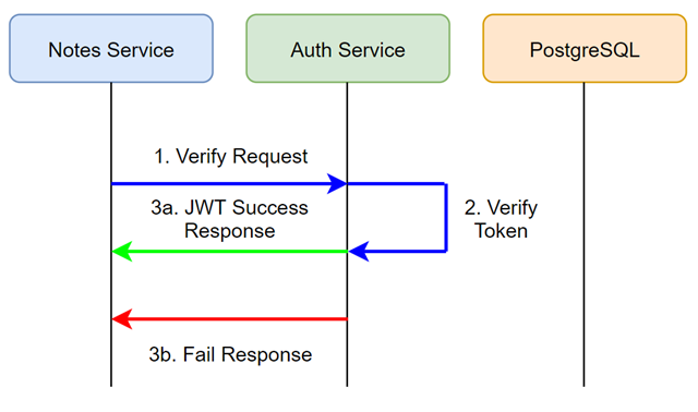 Verification Workflow